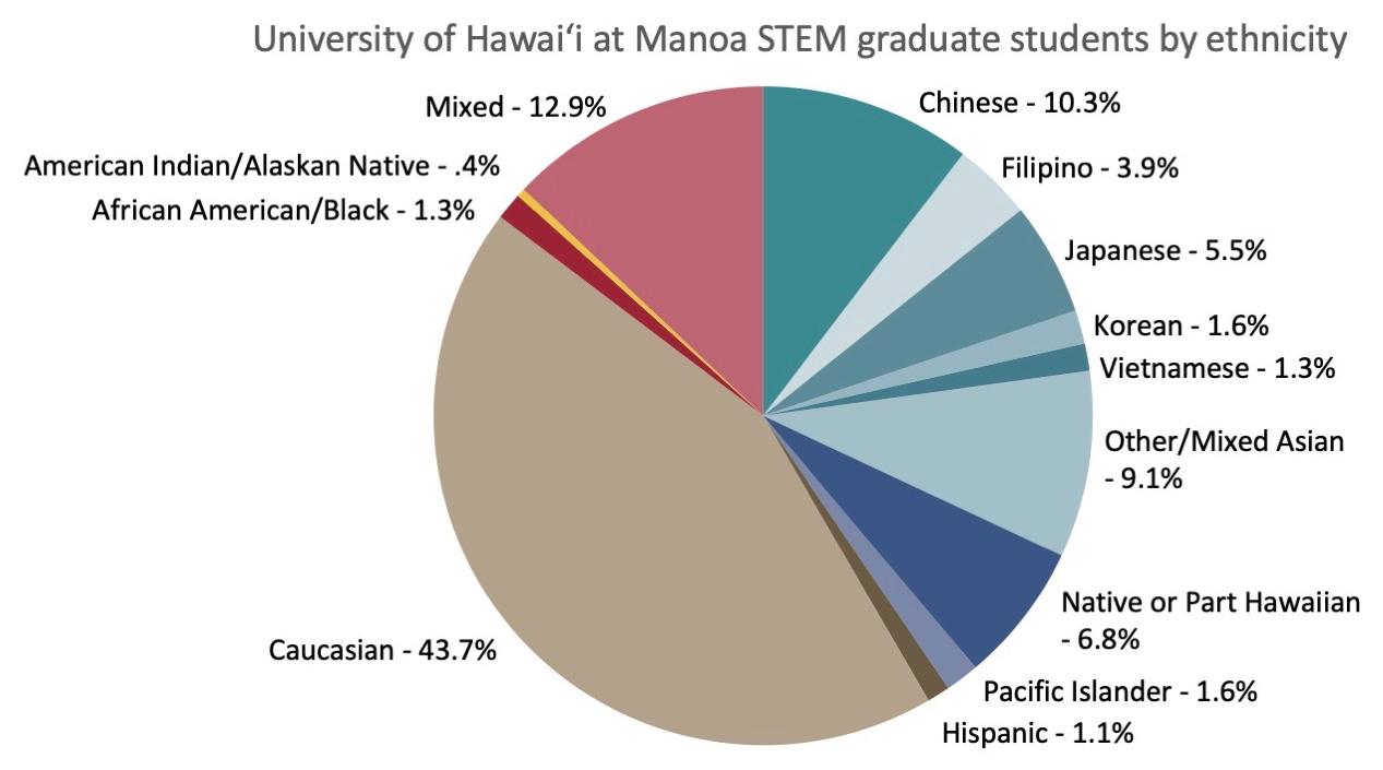 UH Manoa graduate students in STEM by ethnicity