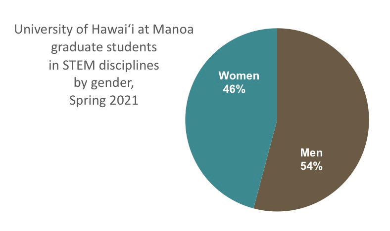 UH Manoa graduate students in STEM by gender